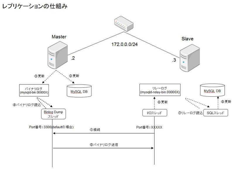 mysql データ 更新